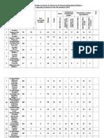 Componenţa Listelor Final, Analiza Sociologica-2