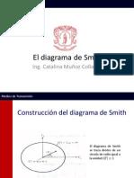 El Diagrama de SmithV2