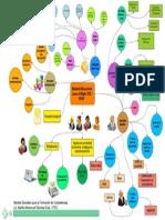 Mapa Mental Modelo Educativo - Monserrat Sanchez ITSTL