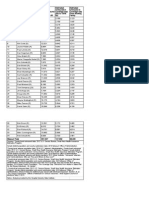 Uninsured by MO Senate District Data