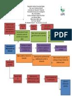 diagrama de flujo 1 equipo