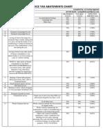Service Tax ABATEMENT Rate Chart