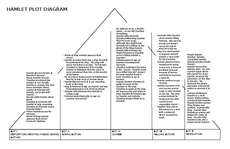 Plot diagram hamlet plays ccuart Gallery