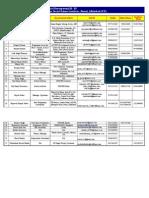 MBA-RD 1st Batch(2001-2003)Database(1)-2.xls