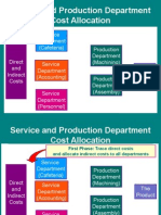 Service and Production DepartmentCost Allocation
