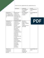 Rol de Seminarios y Prácticas de Laboratorio de Laboratorio de Hematología III