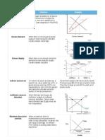 economics glossary of terms unit 4
