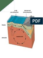 pt diagram