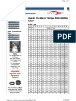 Avanti Torque Pressure Chart
