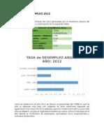 Tasa de Desempleo 2012 ecuador