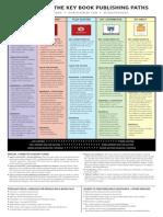 5 Key Book Publishing Paths