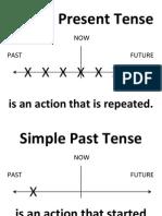 verb tenses graphic