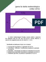 Histofenogama La Statia Meteorologica Oradea