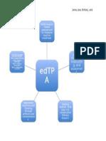 edtpa concept map