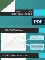 Historico Del Precio Del Barril de Petroleo 2000-2015