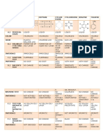 Table of Results for Classification Tests for Hydrocarbons