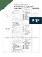Tabel Daftar Buah Berserat