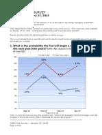 CNBC Fed Survey, Jan. 27, 2015