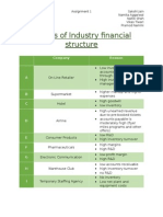 Drivers of Industry Financial Structure