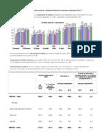 Activitatea de Comerţ Exterior a Republicii Moldova 2012