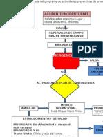 Flujograma de Respuesta en Casos de Emergencia