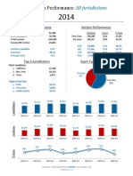 2014 Overall CPA exam stats