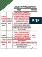 Cuadro Fuentes Convencionales 1 DiPr.