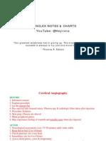 Nclex Charts