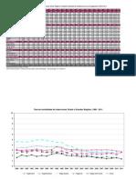 Taxa Mortalidade Tuberculose 1999 2010 Base DEZ 2013
