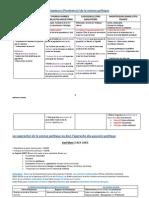Resumé science politique.pdf
