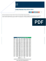An Analysis of Gold Bull & Bear Markets From 1972 to 2013 _ Gold Eagle
