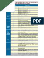 Escalas de Puntuación de Los Factores Que Influyen en Los Riesgos y Molestias de Tipo Termico.2