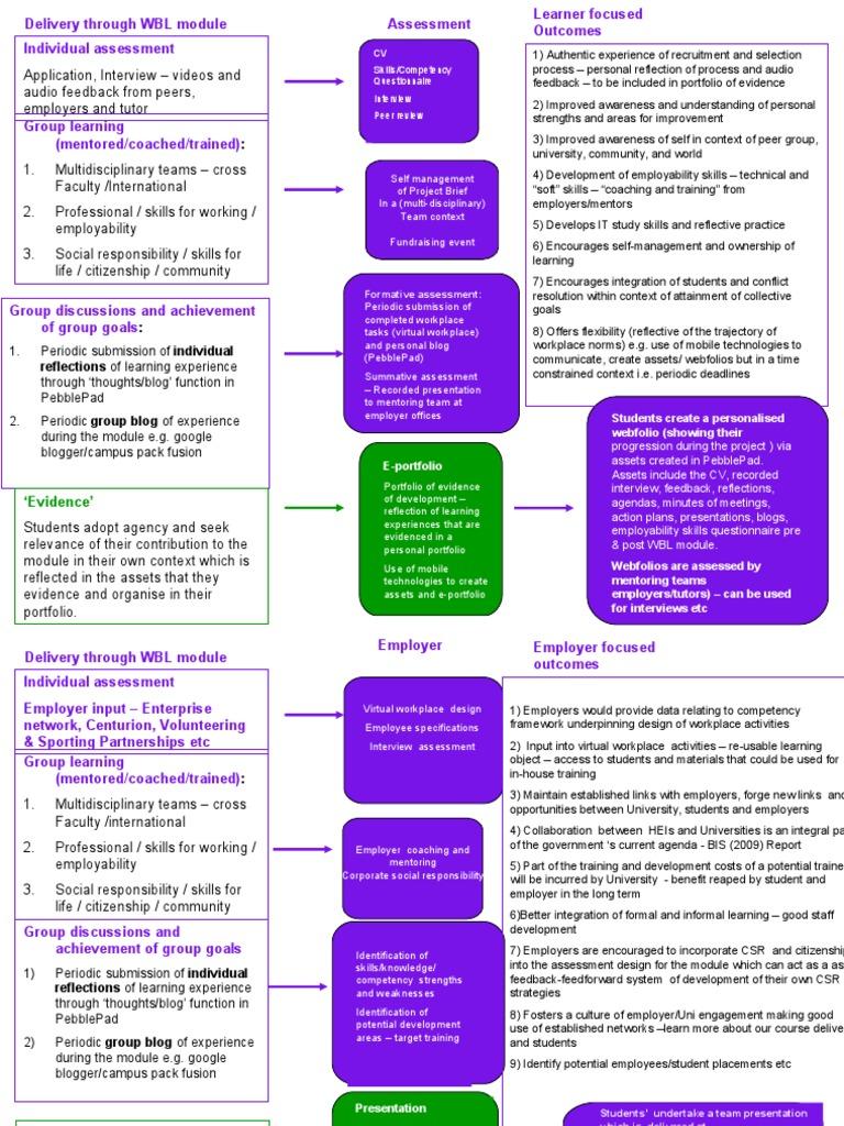Work Based Mobile Learning Module | Educational Assessment