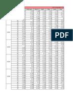 Report Data SSTAno & Coral Reef Bleaching AlertBulanan 2001 - 2014.xlsx