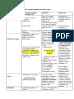 Tabel Inetractiuni Aliment-medicament 2014