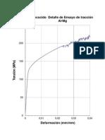 Gráfico de ensayo de tracción tras un proceso de recocido contra acritud detallado
