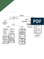 id & micro - virus flowchart