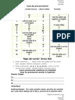 Guía de Pronunciación Letra/ Letter Sonido/ Sound