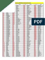 Germany DIN Metals Standard Numbers