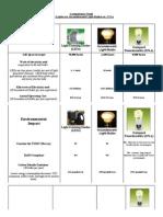 Compare_ LED Lights vs CFL vs Incandescent Lighting Chart.pdf