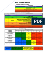 Risk Grading Matrix