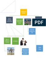 Comunicacion asertiva Mapa