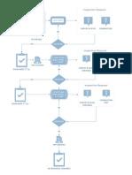 Visio-work Flow Chart - Excavation