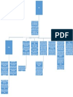 Mapa Conceptual I
