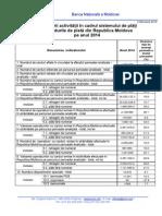 Indicatorii activităţii în cadrul sistemului de plăţi cu carduri bancare din Republica Moldova pe anul 2014