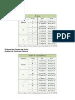 Tabela de Salários
