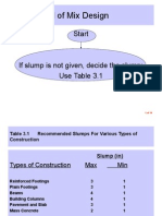 ACI Method of Mix Design.ppt