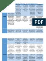 Relacion de Las Funciones de La Empresa y El Proceso Administrativo