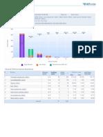 Summary Performance Analysis