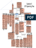 Mapa Unidad 5 Redes
